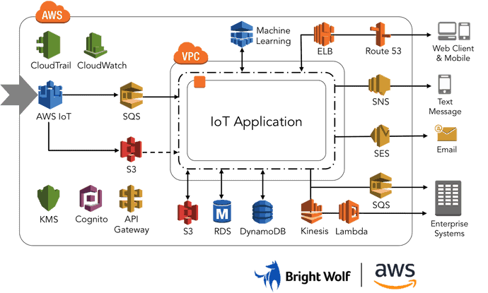 Scalable IoT Architecture Solutions on AWS