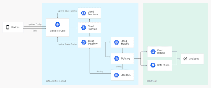 Building Connected Product Systems on GCP with Cloud IoT Core