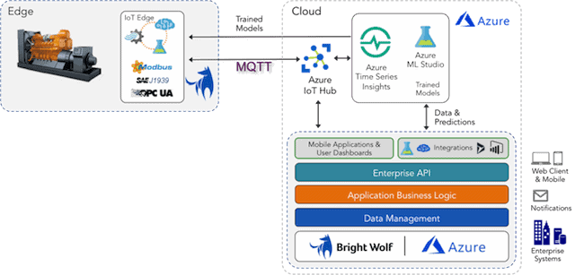 Azure Industrial IoT Reference Architecture for Genset Management
