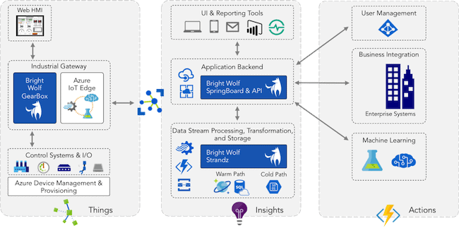 azure iot reference things insights actions