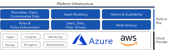 Azure IoT vs AWS IoT – Read before building your Industrial