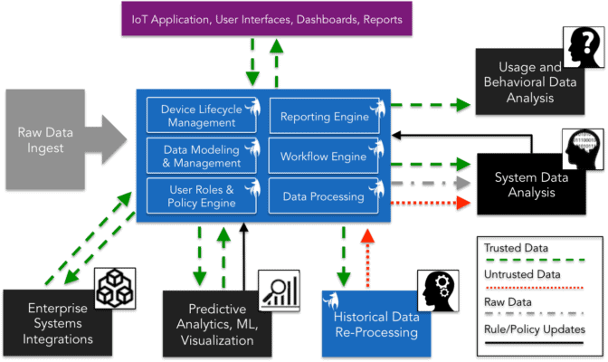 iot data flow