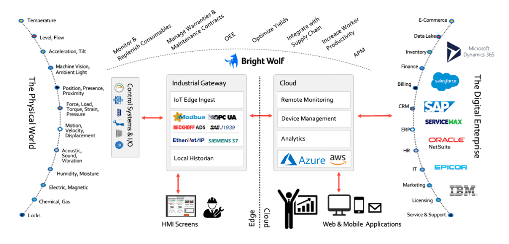 industrial iot digital enterprise core
