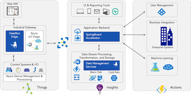 Azure IoT Reference Guide for Industrial Equipment Manufacturers