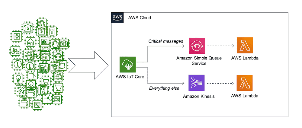 aws iot rules