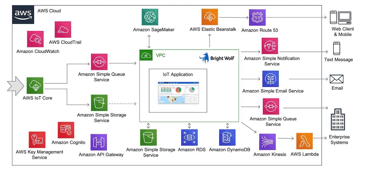 bright wolf aws iot architecture